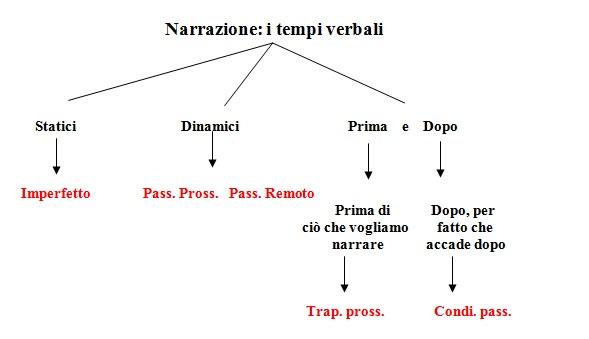 grafo-a-albero
