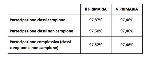 Prove Invalsi Di Italiano Partecipazione Alta Garantita La